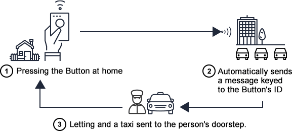Pressing the Button at home automatically sends a message keyed to the Button's ID, letting and a taxi sent to the person's doorstep.