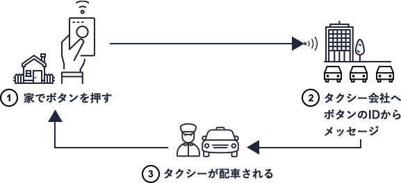 1. 家でボタンを押す / 2. タクシー会社へボタンのIDからメッセージ / 3. タクシーが配車される