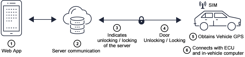 WEB APP / Server communication / Indicates unlocking/locking of the server / Door Unlocking/Locking / Obtains Vehicle GPS / Connects with ECU and in-vehicle computer