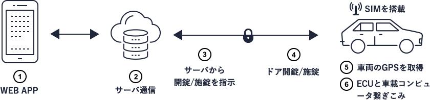 1. WEB APP / 2. サーバ通信 / 3. サーバから開錠/施錠を指示 / 4. ドア開錠/施錠 / 5. 車両のGPSを取得 / 6. ECUとRaspberry Piの繋ぎこみ
