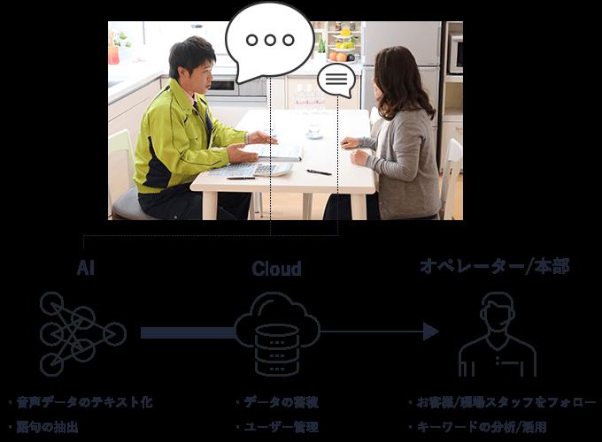 AI: 音声データのテキスト化・語句の抽出 / Cloud: データの蓄積・ユーザー管理 / オペレーター/本部: お客様/現場スタッフをフォロー・キーワードの分析/活用